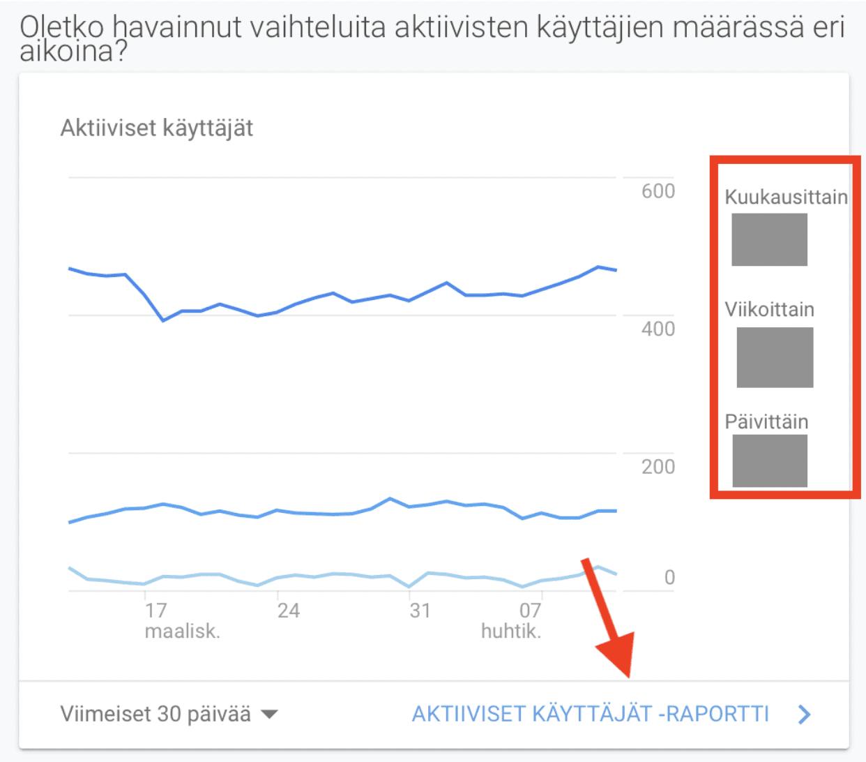 Google Analytics näyttää sivustosi aktiiviset käyttäjät.