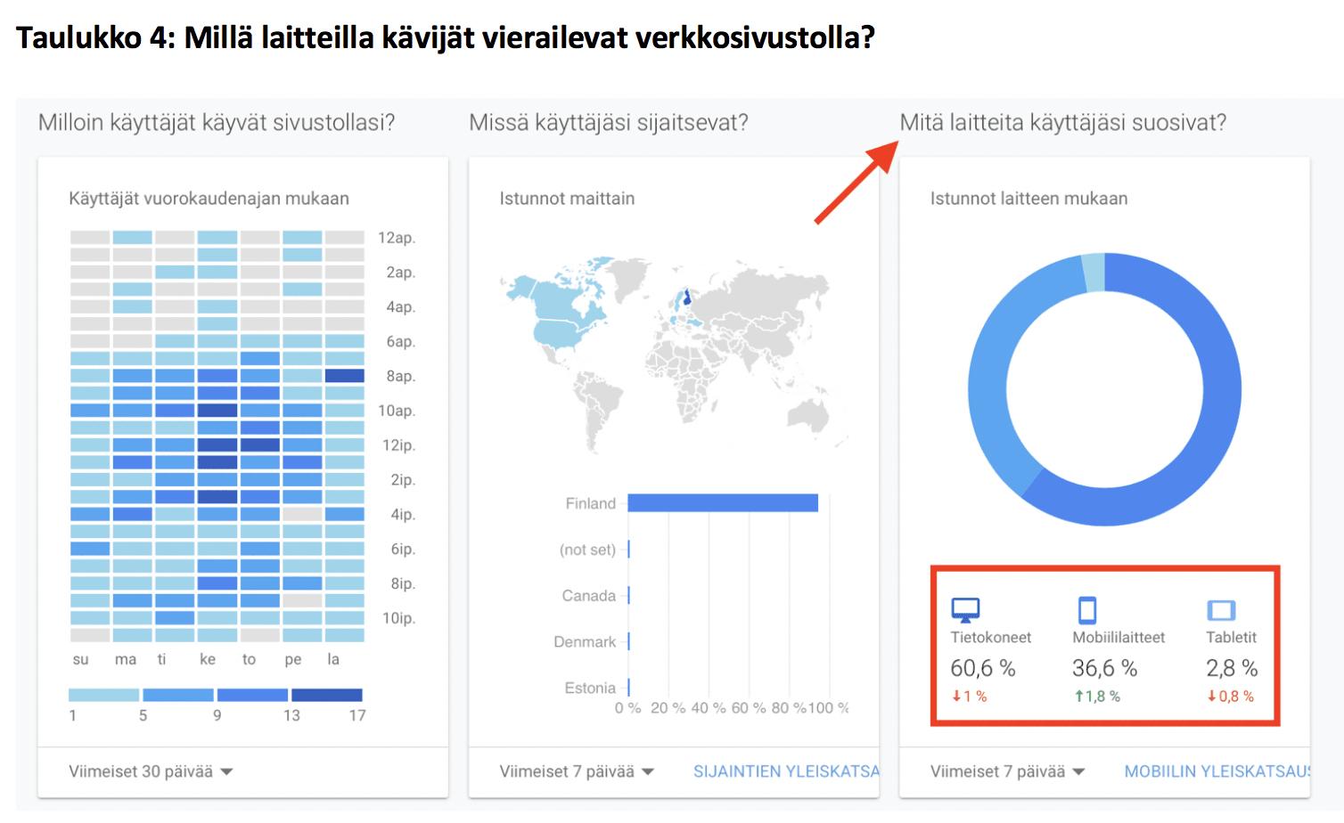 Seurantatyökalu kertoo, millä laitteilla kävijät vierailevat verkkosivustolla?